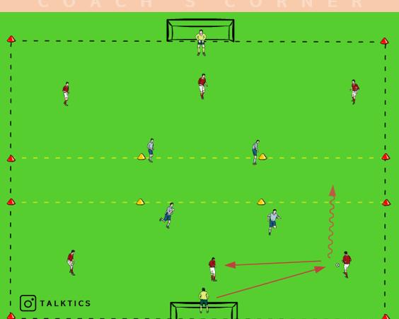 Übungskatalog: Spielaufbau 3 IVs gegen 2 STs (Teil 1)