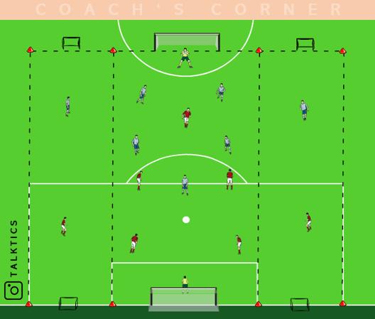 Übungskatalog: Spielform zur Spielverlagerung mit Ankerball