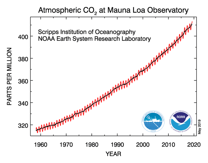 NOAA CO2_1557781011039.png.jpg