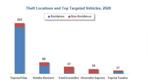Catalytic converter theft data for 2020 (APD Photo)