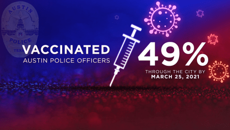 City records indicate less than half of Austin police officers have been vaccinated through the Austin Public Safety Wellness Center. These numbers don't include officers who received vaccines elsewhere (KXAN Graphic)
