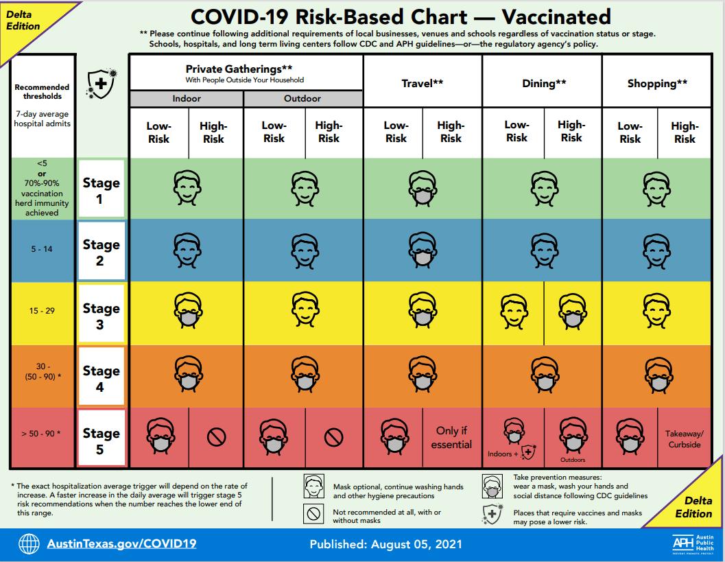 COVID-19 risk-based guidelines