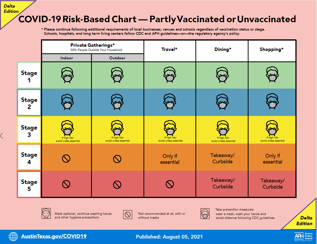 APH COVID-19 risk-based guidance (courtesy APH)