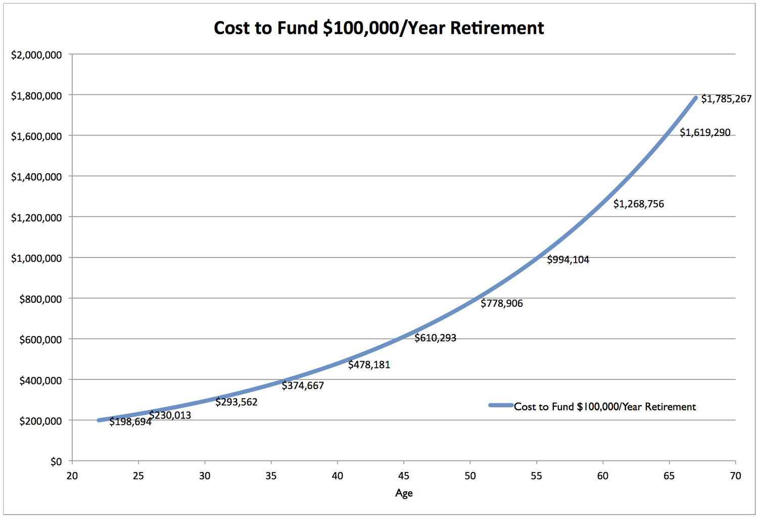 What Is The Funding Status Of Your Personal Pension