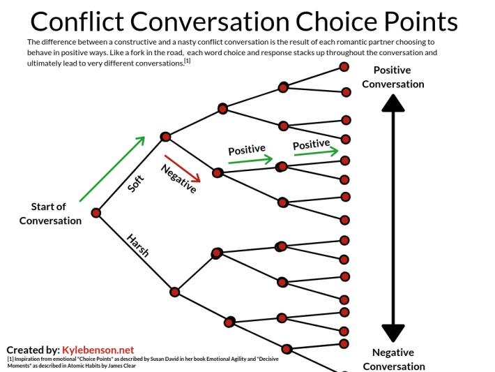 escalating-conflict
