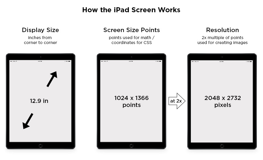 Ipad Screen Size Guide Web Design Tips All The Specs You Need