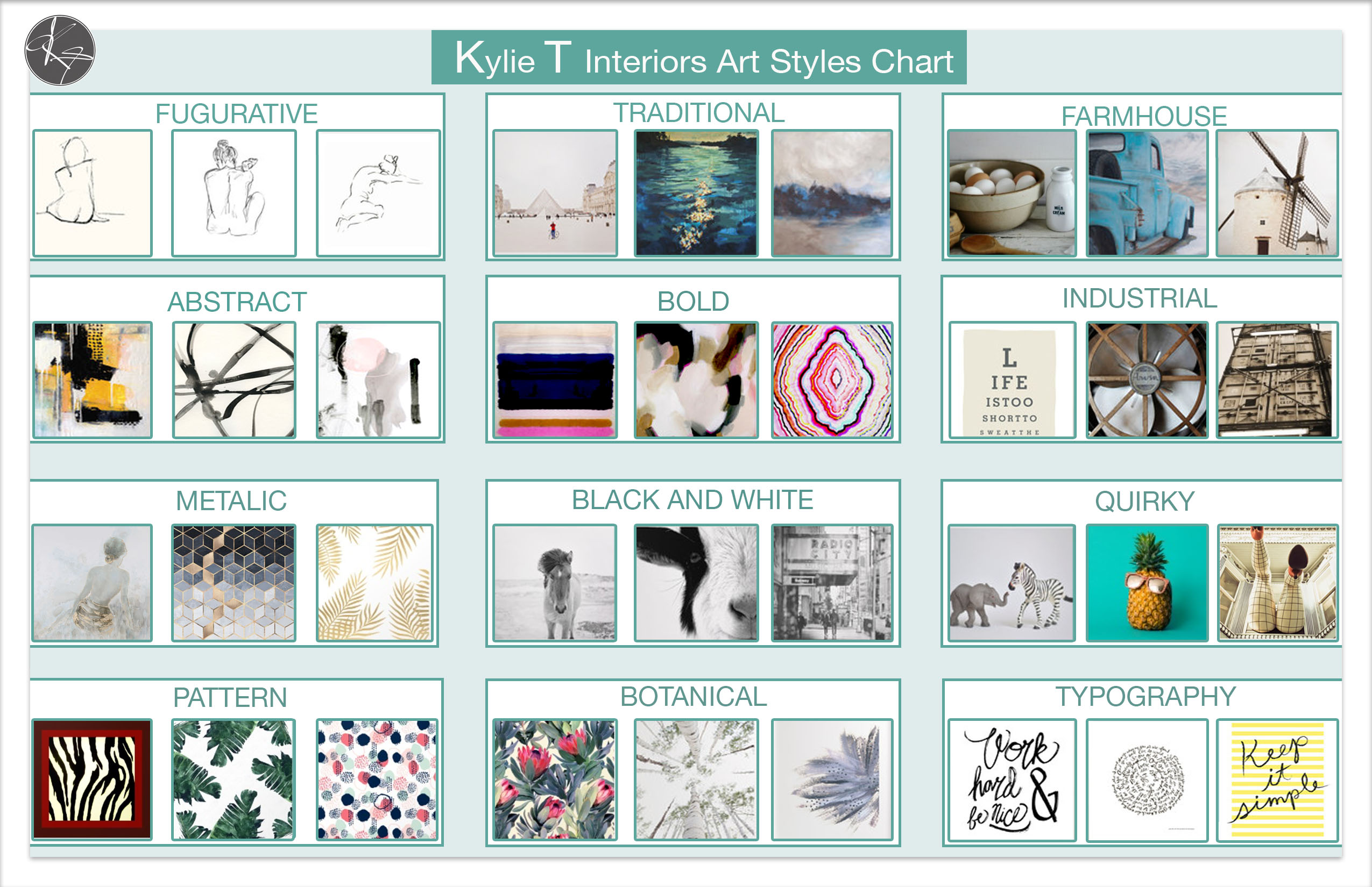 Kylie T Interiors Art Style Chart