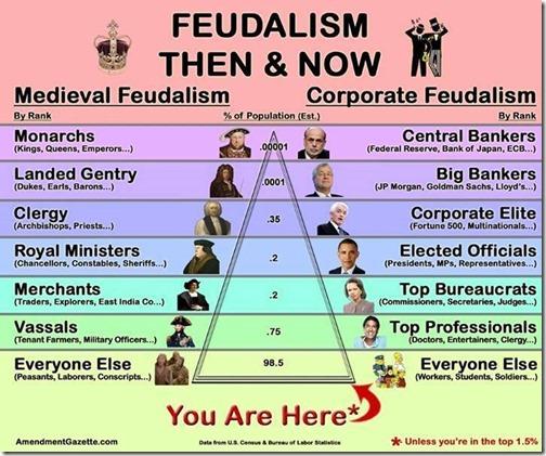 fudalism