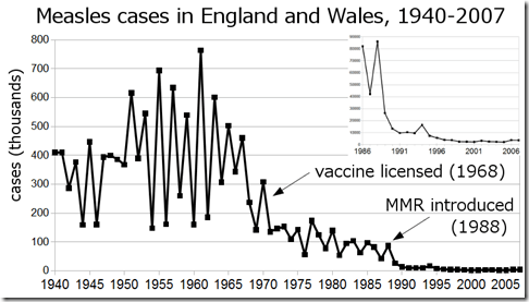 Measles_incidence_England&Wales_1940-2007