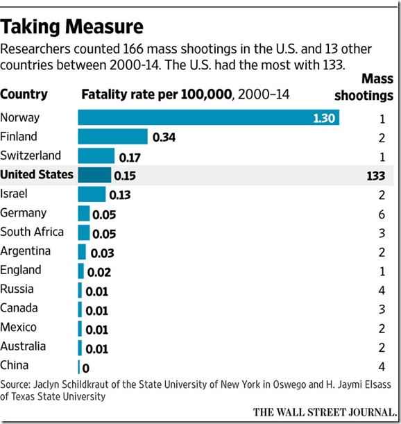 mass shootings top 10 nations