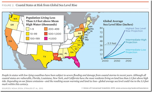 Causes of Sea Level Rise: What the Science Tells Us