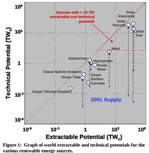 300x307 Figure 1: Graph of world extractable and technical potentials for the various renewable energy sources., in Sandia Solar, by John S. Quarterman, 20 April 2006