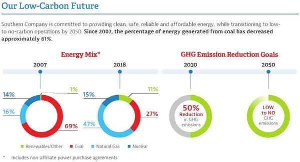 Greenhouse Gases, Proxy Statement
