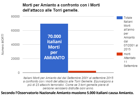 italiani-morti-per-amianto-vs-morti-torri-gemelle