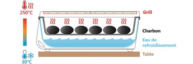 barbecue de table Yaki à charbon et eau