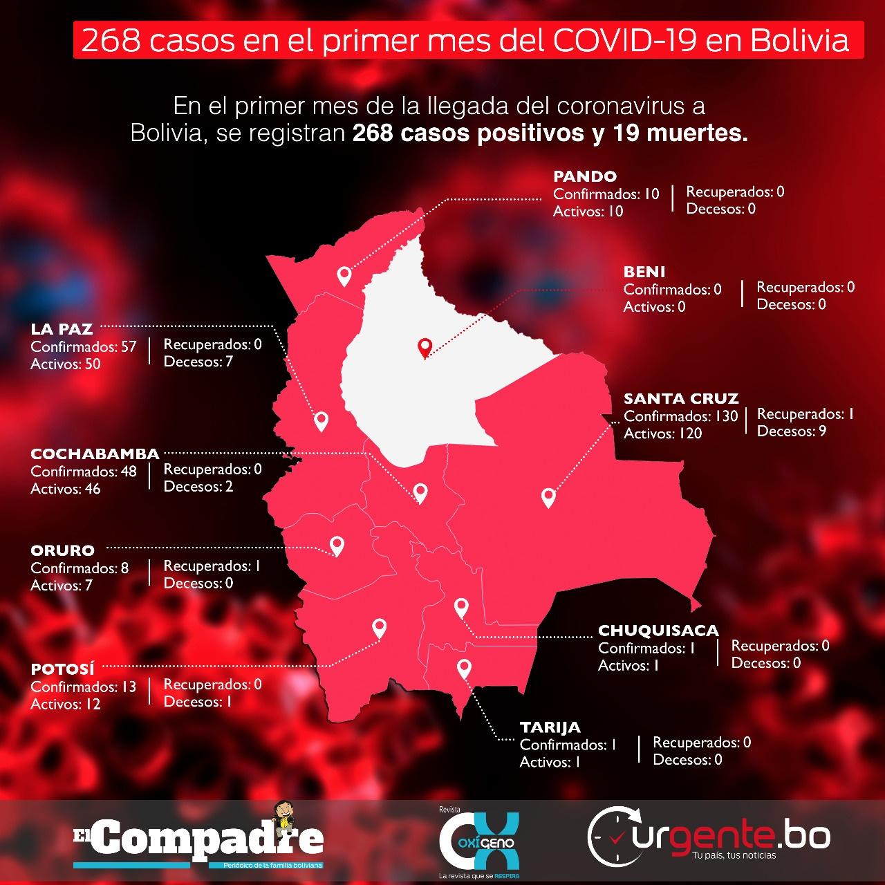 Covid Bolivia