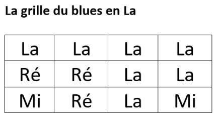 "Les 3 accords du ""Blues en La"""