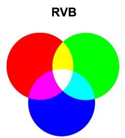 La différence entre les couches couleurs RVB et CMJN