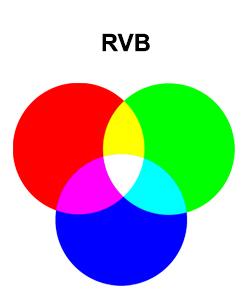 Le mélange des couleurs RVB sur le blog La Retouche photo