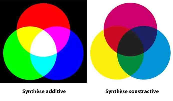 la synthèse addtive et la synthèse soustractive, sur le blog La Retouche photo