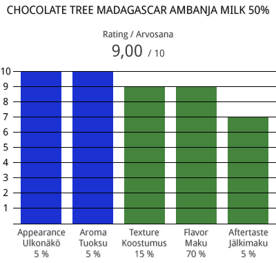 Chocolate Tree Madagascar Ambanja milk 50%