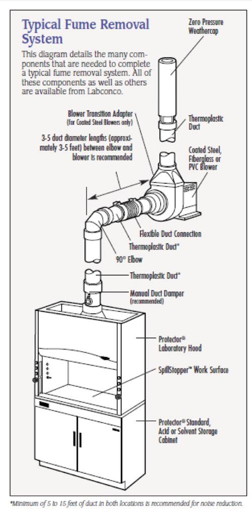 fume hood mechanical system selection