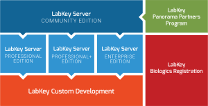 LabKey Products & Services