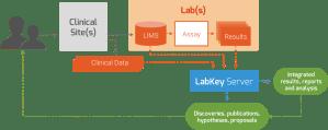 LabKey Server observational research study data management software