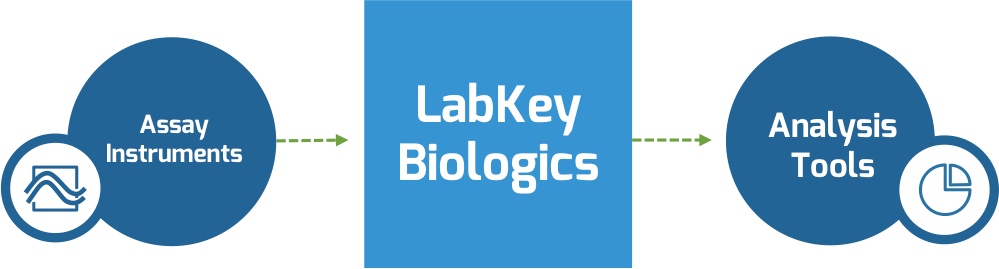 LabKey Biologics integrates with all common assay intsruments, inventory systems, and analysis tools including Tableau, Spotfire and Blast