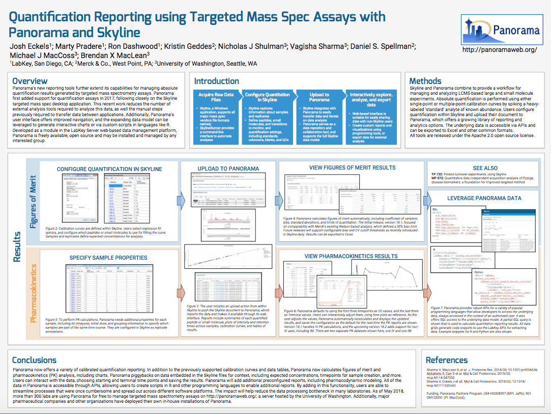ASMS 2018 Poster - Quantification Reporting Using Targeted Mass Spec Assays with Panorama & Skyline