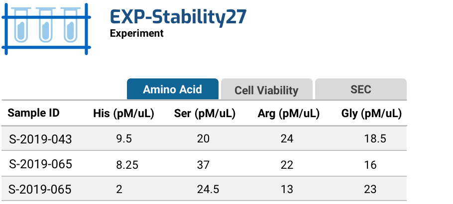 Group sample details and bioassay results to a single experiment in the LabKey Biologics software tool.