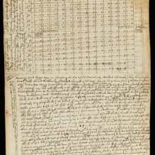 Les carnets de notes d'Isaac Newton