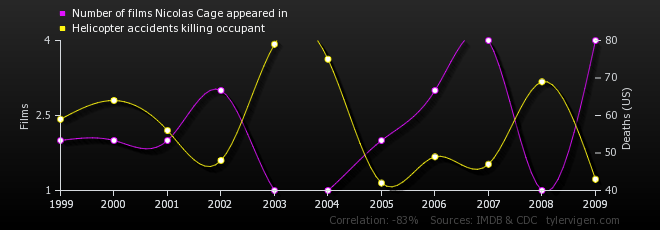 09-correlation-number-of-films-nicolas-cage-appeared-in_helicopter-accidents-killing-occupant