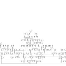 L'arbre généalogique de Game Of Thrones