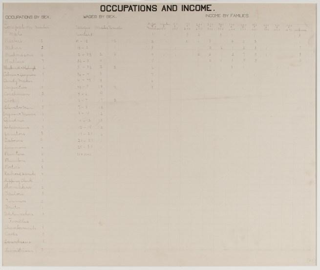du-bois-infographie-noir-usa-expo-universelle-1900-60