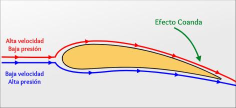 Modelo de ala