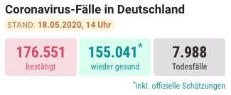 Coronavirus Letalität Deutschland 18.05.2020