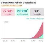 Letalität Deutschland 2.4.2020