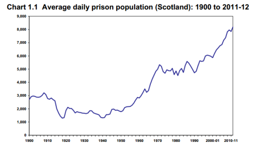 scottish prison pop