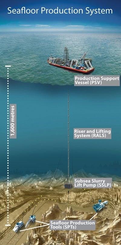 Mineria submarina 2