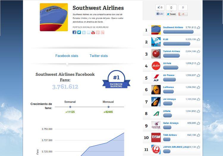 Aerolineas redes sociales estudio eDreams