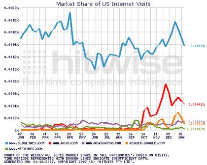 Ranking de agregadores de feeds basados en web