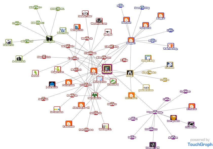 TouchGraph Google Browser 1