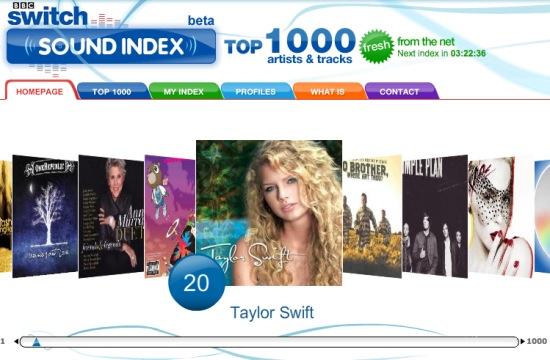 Sound Index en la BBC