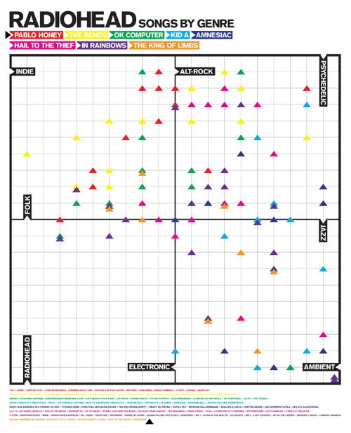 Infografía: las canciones de Radiohead según su género