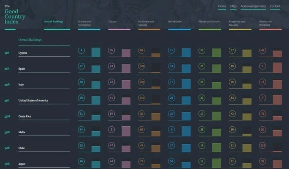 Good country index2