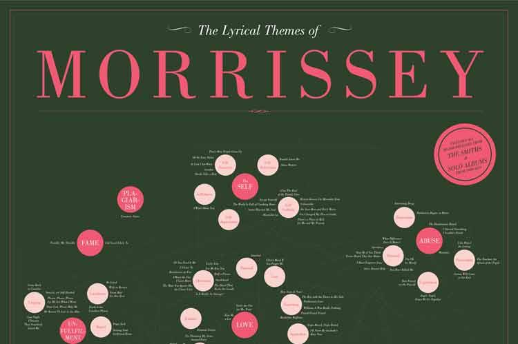 La temática de las letras de Morrissey en una infografía