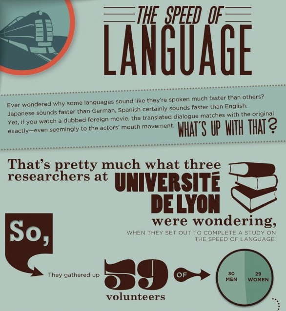 Confirmado: el japonés y el español son los lenguajes más rápidos del mundo