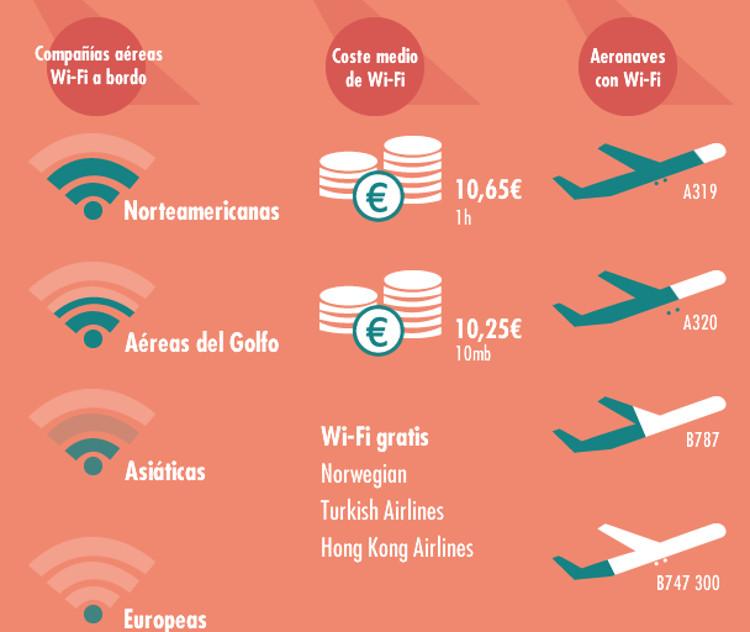 Infografía de Rumbo: aerolíneas con Wifi a bordo