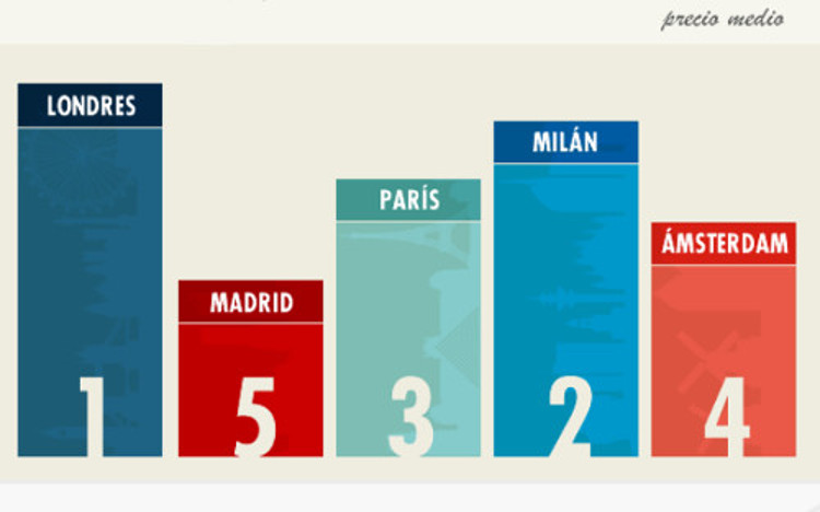 Infografía: cuánto cuesta vivir en cinco grandes ciudades europeas